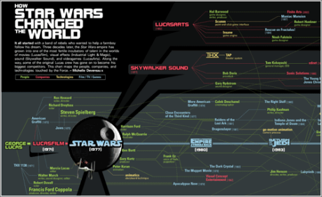 star-wars-influence-map