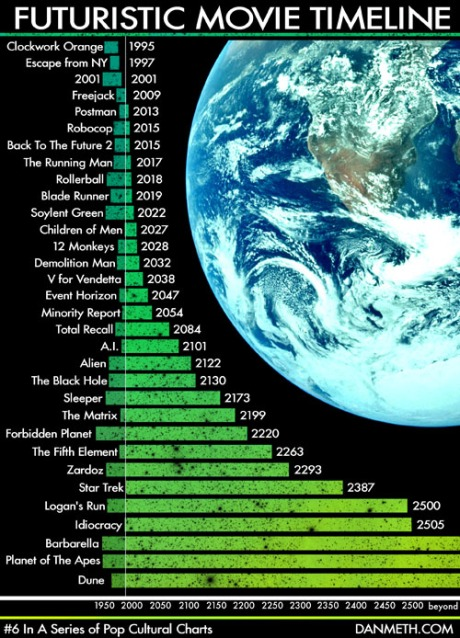 Línea de tiempo de películas futuristas - Gráfico